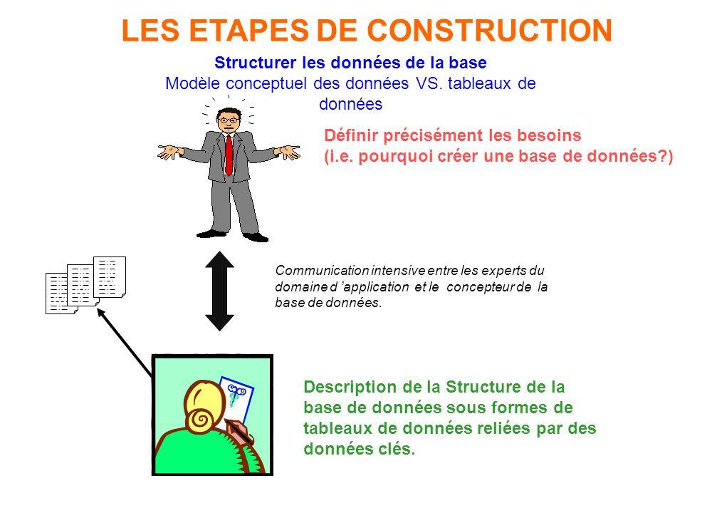 LES ETAPES DE CONSTRUCTION Structurer les données de la base Modèle conceptuel des données VS. tableaux de données Définir précisément les besoins (i.