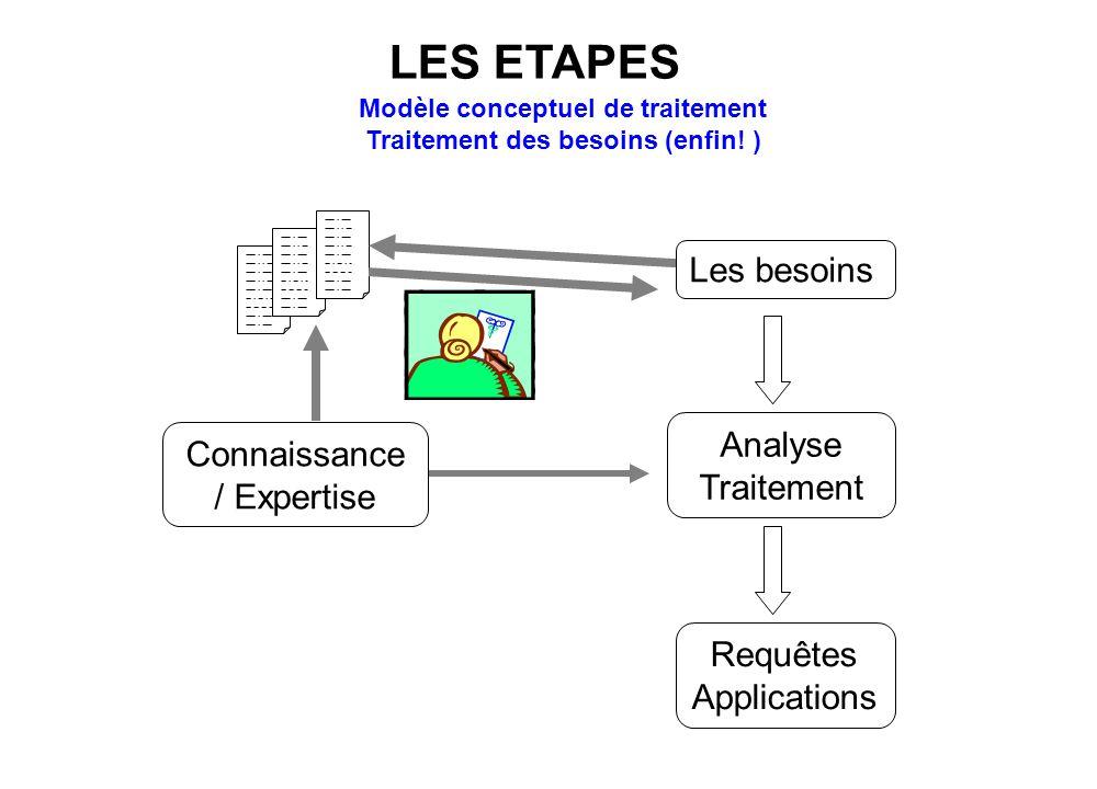 Connaissance / Expertise Analyse Traitement Les besoins Requêtes Applications Modèle conceptuel de traitement Traitement des besoins (enfin! ) LES ETA