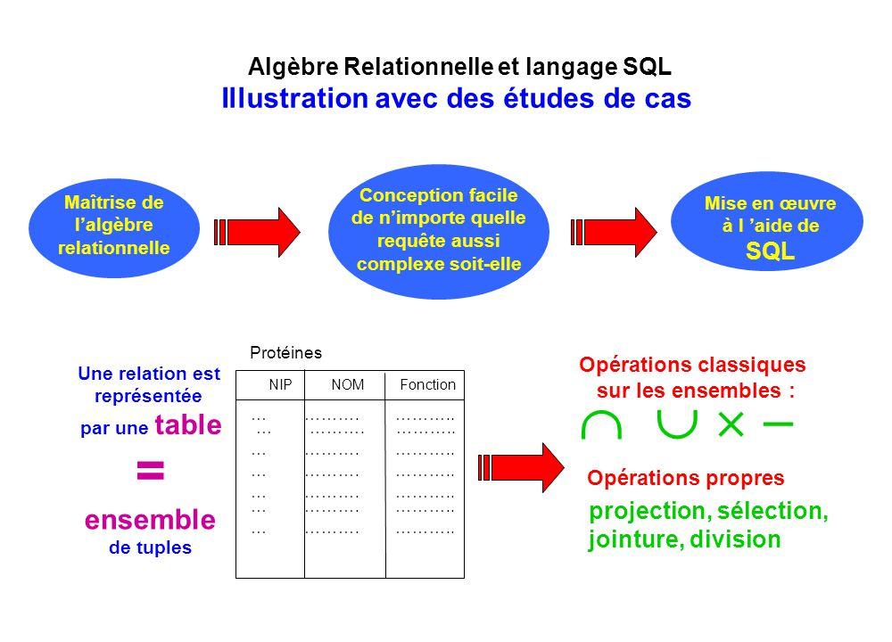 Algèbre Relationnelle et langage SQL Maîtrise de l'algèbre relationnelle Conception facile de n'importe quelle requête aussi complexe soit-elle Mise e