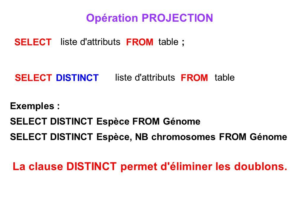 Opération PROJECTION Exemples : SELECT DISTINCT Espèce FROM Génome SELECT DISTINCT Espèce, NB chromosomes FROM Génome La clause DISTINCT permet d'élim