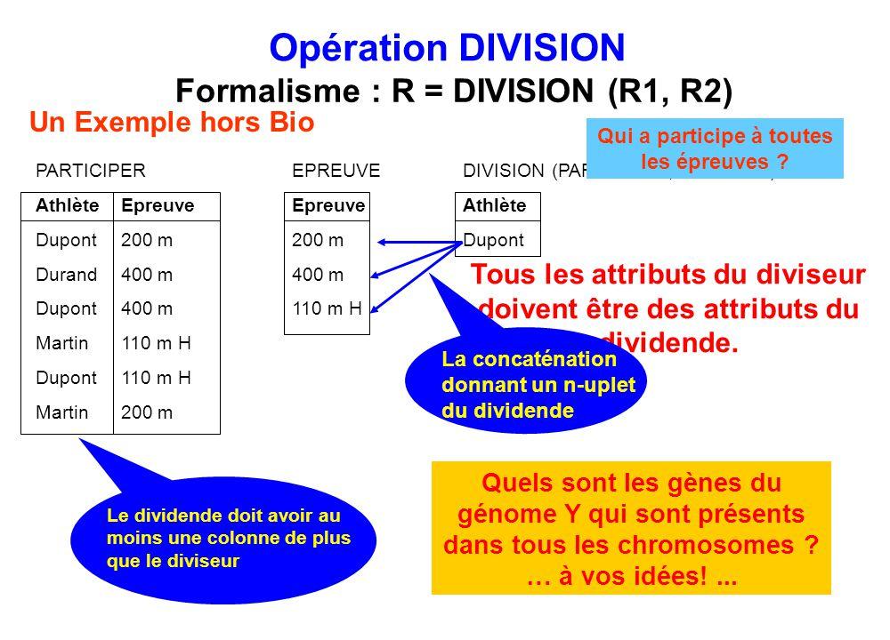 PARTICIPER EPREUVE DIVISION (PARTICIPER, EPREUVE) AthlèteEpreuve EpreuveAthlète Dupont200 m 200 mDupont Durand400 m 400 m Dupont400 m 110 m H Martin11