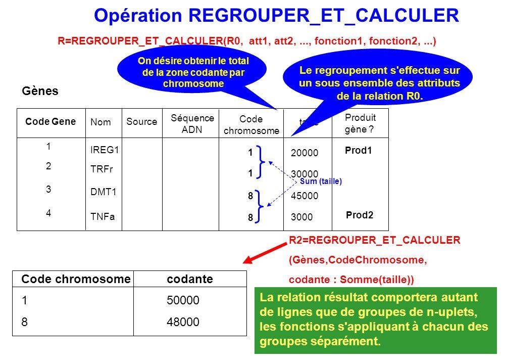 Opération REGROUPER_ET_CALCULER R=REGROUPER_ET_CALCULER(R0, att1, att2,..., fonction1, fonction2,...) La relation résultat comportera autant de lignes