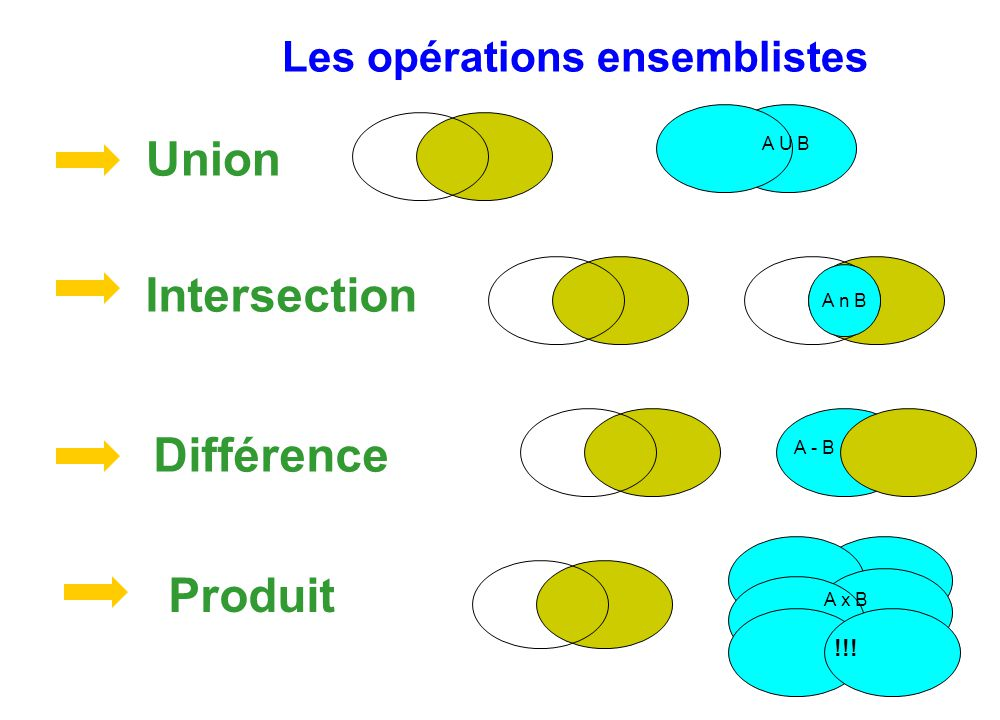 Les opérations ensemblistes Produit Différence Union Intersection A n B A U B A - B !! A x B !!!