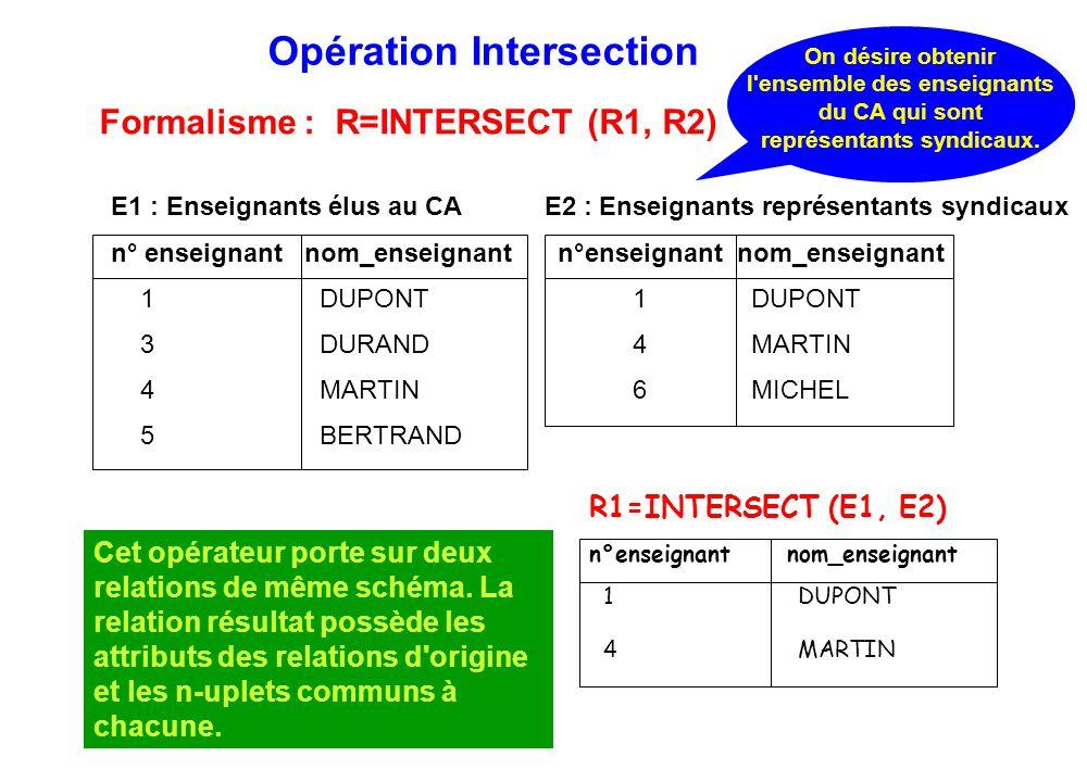 Opération Intersection On désire obtenir l'ensemble des enseignants du CA qui sont représentants syndicaux. R1=INTERSECT (E1, E2) n°enseignant nom_ens