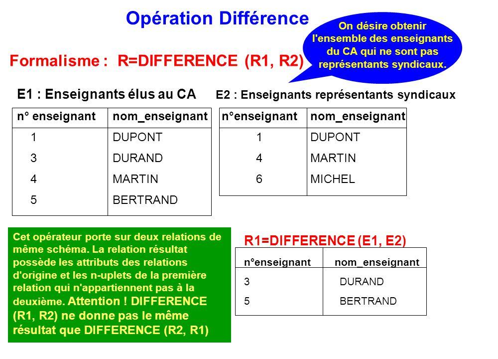 Opération Différence On désire obtenir l'ensemble des enseignants du CA qui ne sont pas représentants syndicaux. R1=DIFFERENCE (E1, E2) n°enseignant n