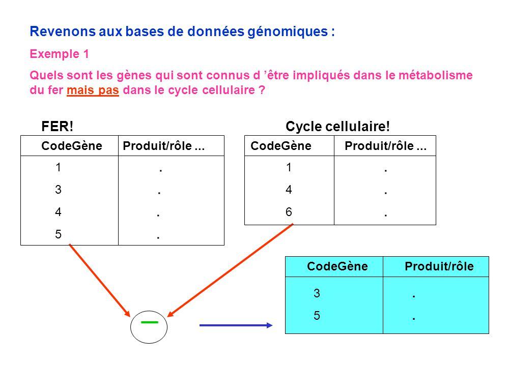 Revenons aux bases de données génomiques : Exemple 1 Quels sont les gènes qui sont connus d 'être impliqués dans le métabolisme du fer mais pas dans l