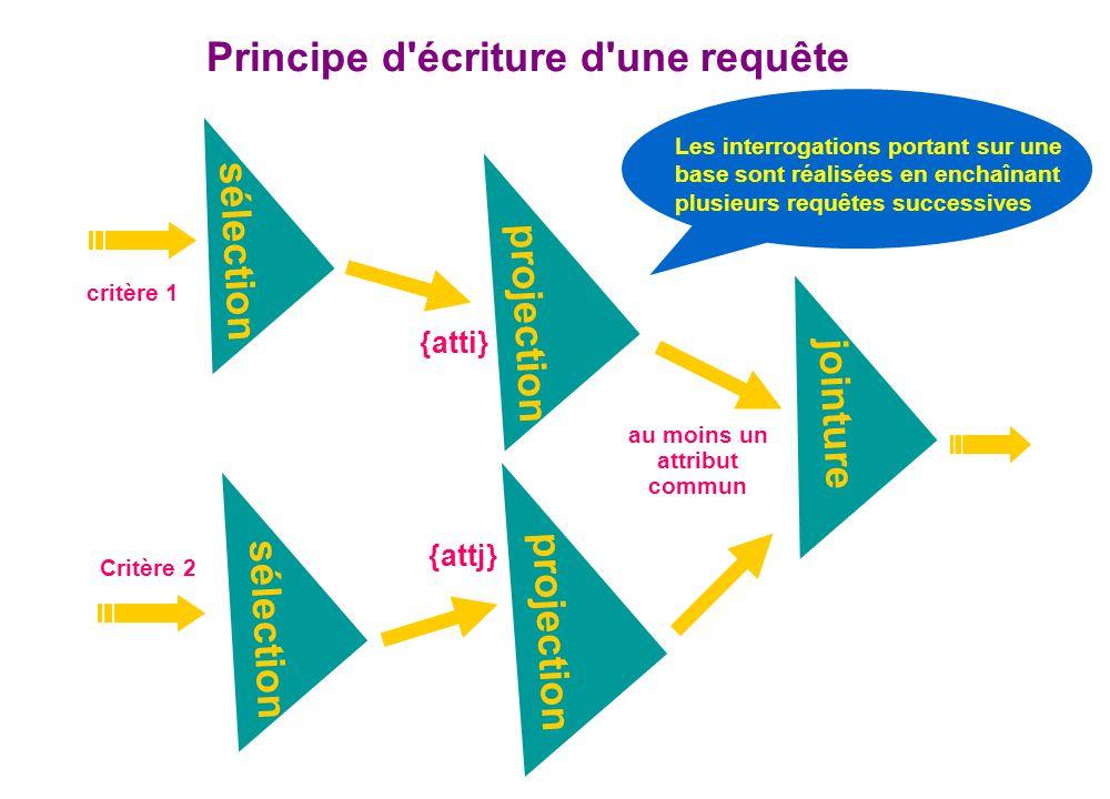 Principe d'écriture d'une requête Les interrogations portant sur une base sont réalisées en enchaînant plusieurs requêtes successives sélection critèr