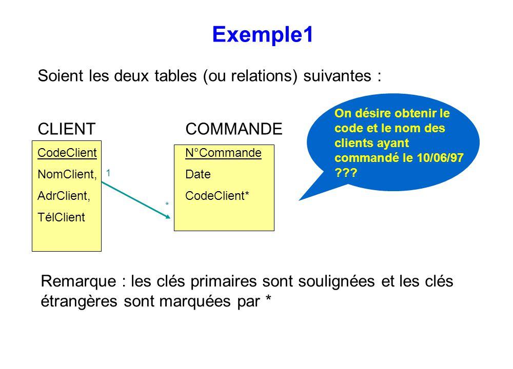 Remarque : les clés primaires sont soulignées et les clés étrangères sont marquées par * Exemple1 On désire obtenir le code et le nom des clients ayan