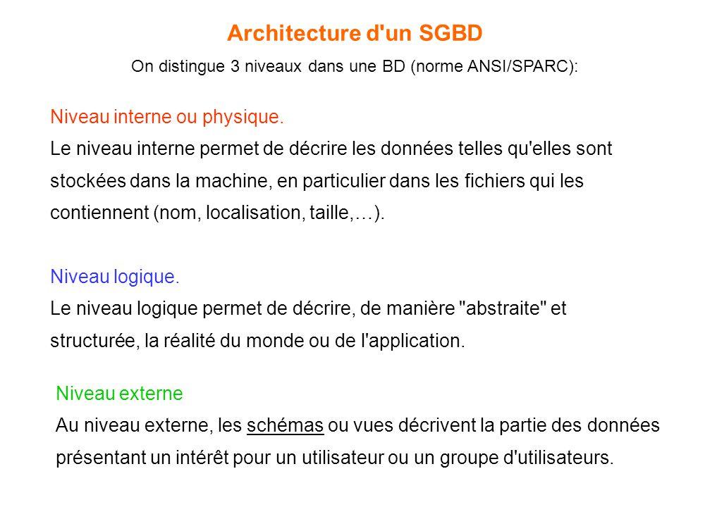 Architecture d'un SGBD On distingue 3 niveaux dans une BD (norme ANSI/SPARC): Niveau interne ou physique. Le niveau interne permet de décrire les donn