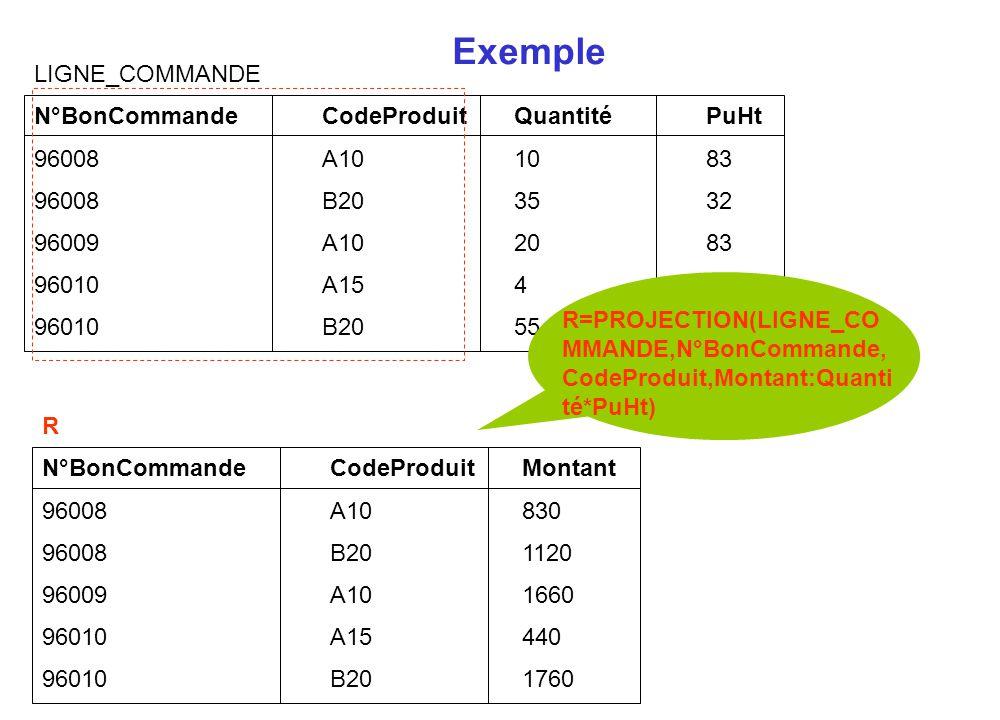 Exemple R N°BonCommandeCodeProduitMontant 96008A10830 96008B201120 96009A101660 96010A15440 96010B201760 LIGNE_COMMANDE N°BonCommandeCodeProduitQuanti
