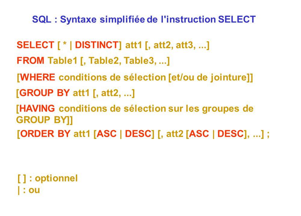 [ ] : optionnel | : ou SQL : Syntaxe simplifiée de l'instruction SELECT SELECT [ * | DISTINCT] att1 [, att2, att3,...] FROM Table1 [, Table2, Table3,.