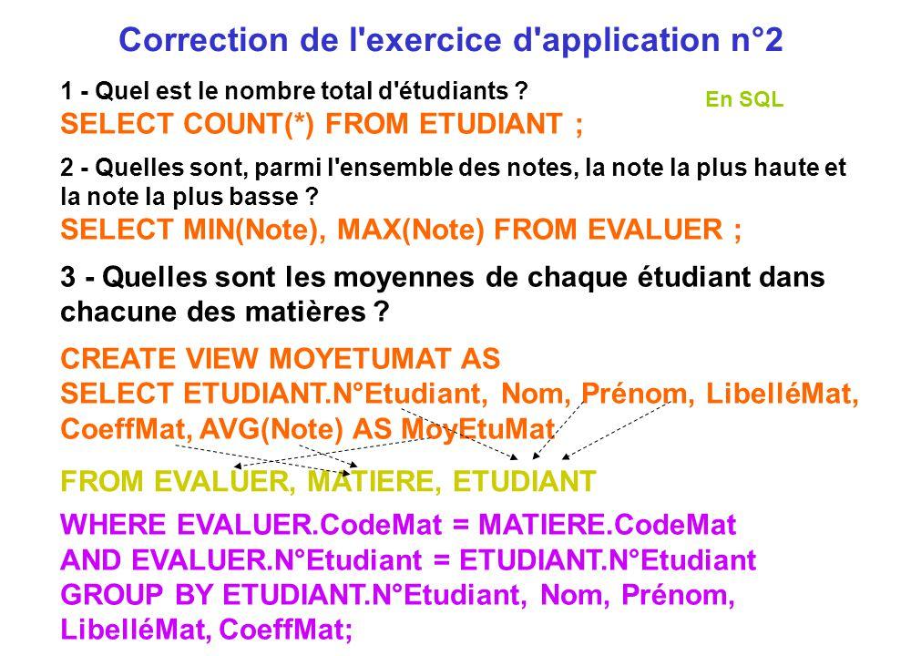 1 - Quel est le nombre total d'étudiants ? SELECT COUNT(*) FROM ETUDIANT ; 2 - Quelles sont, parmi l'ensemble des notes, la note la plus haute et la n