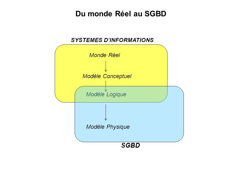 Du monde Réel au SGBD SYSTEMES D'INFORMATIONS Monde Réel Modèle Conceptuel Modèle Logique Modèle Physique SGBD