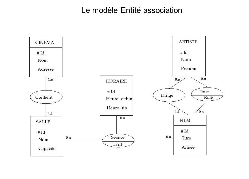 Le modèle Entité association