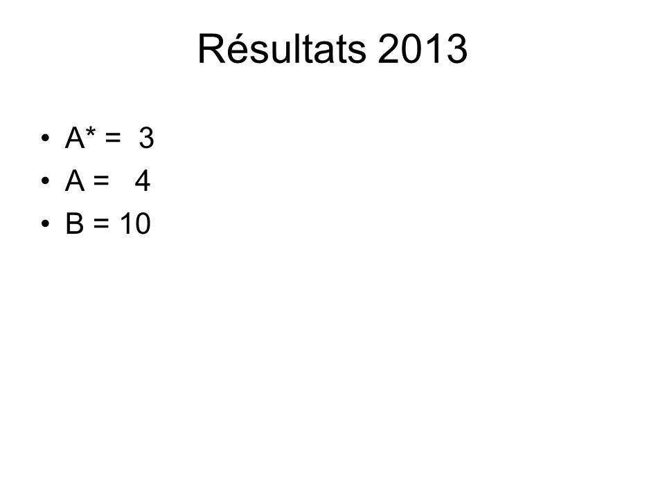 Résultats 2013 •A* = 3 •A = 4 •B = 10