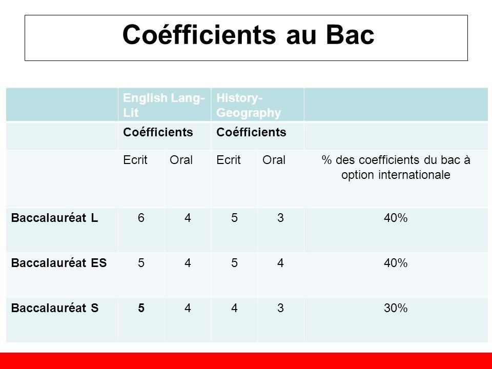 Coéfficients au Bac English Lang- Lit History- Geography Coéfficients EcritOralEcritOral% des coefficients du bac à option internationale Baccalauréat L645340% Baccalauréat ES545440% Baccalauréat S544330%