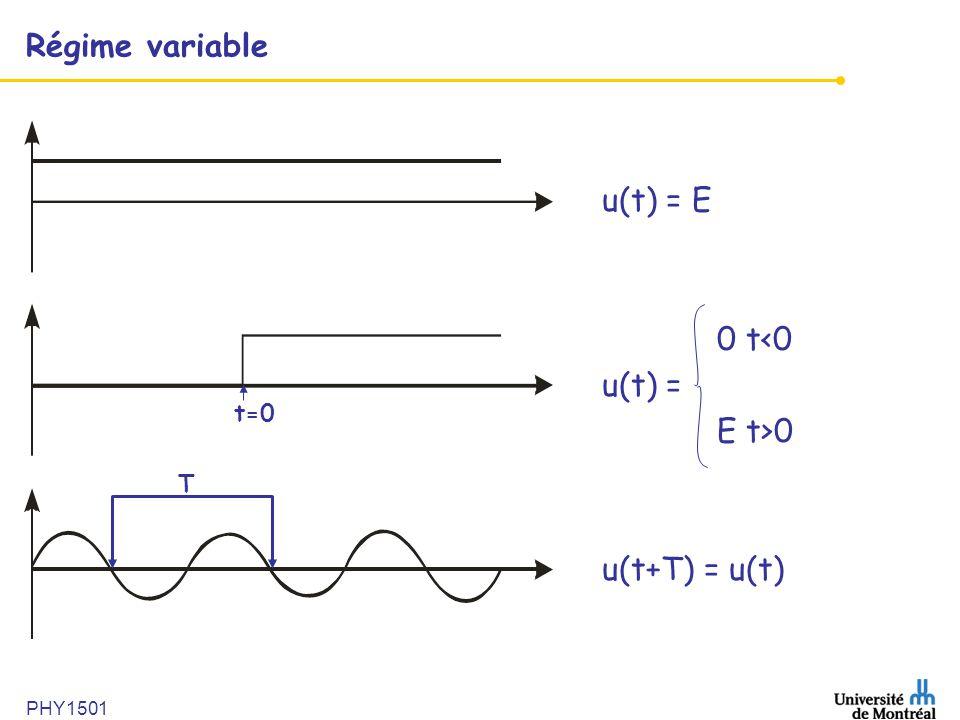 PHY1501 Régime variable u(t) = E 0 t<0 u(t) = E t>0 u(t+T) = u(t) T t=0