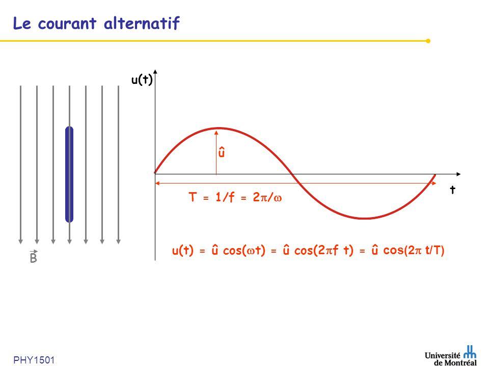 PHY1501 Le courant alternatif u(t) B t û T = 1/f = 2  /  u(t) = û cos(  t) = û cos(2  f t) = û cos(2  t/T)