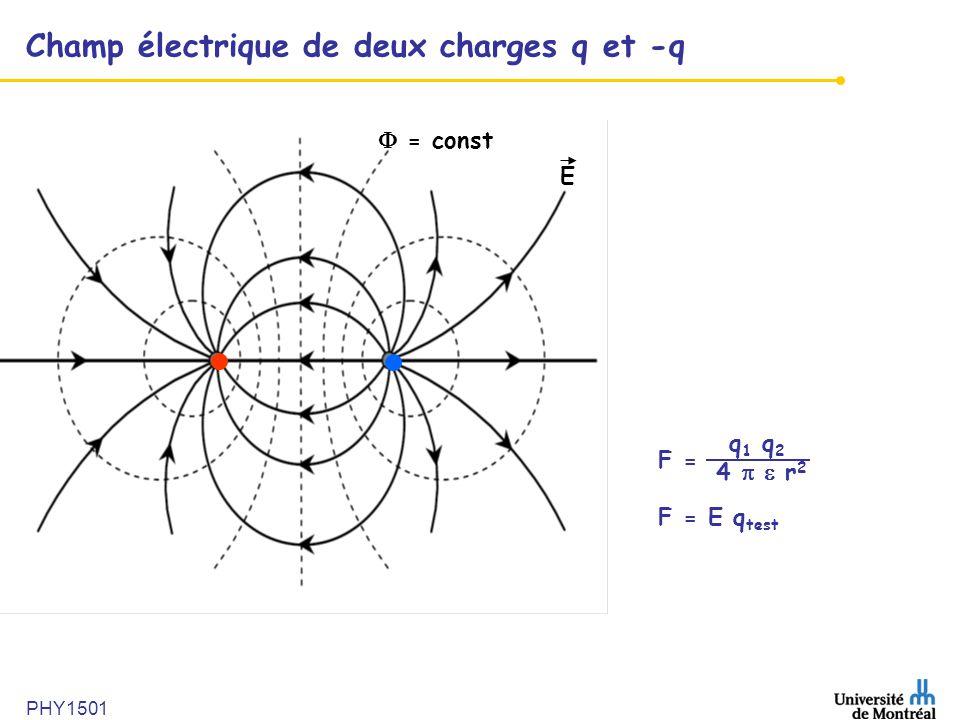 PHY1501 Champ électrique de deux charges q et -q F = F = E q test q 1 q 2 4   r 2  = const E