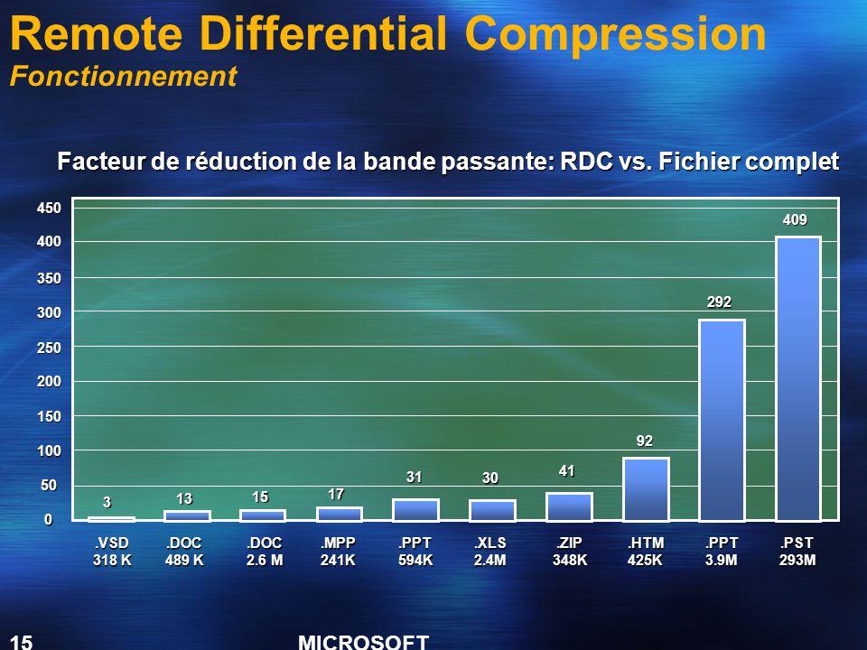 MICROSOFT CONFIDENTIAL 15 Facteur de réduction de la bande passante: RDC vs. Fichier complet 409 400 350 300 250 200 150 100 50 0 292 92 41 30 31 17 1