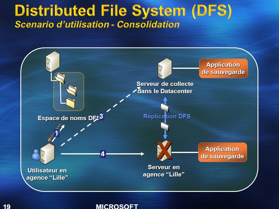 MICROSOFT CONFIDENTIAL 19 Utilisateur en agence Lille Serveur de collecte dans le Datacenter Espace de noms DFS Réplication DFS Serveur en agence Lille 1 2 3X4 Application de sauvegarde Application