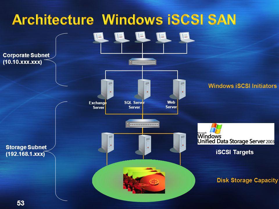 53 Windows iSCSI Initiators Disk Storage Capacity SQL Server Server Corporate Subnet (10.10.xxx.xxx) Storage Subnet (192.168.1.xxx) Exchange Server We