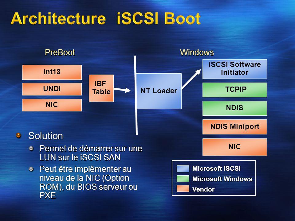 Solution Permet de démarrer sur une LUN sur le iSCSI SAN Peut être implêmenter au niveau de la NIC (Option ROM), du BIOS serveur ou PXE iSCSI Software Initiator UNDI Microsoft iSCSI Microsoft Windows Vendor Int13 NDIS iBF Table NT Loader NIC TCPIP NIC NDIS Miniport PreBootWindows