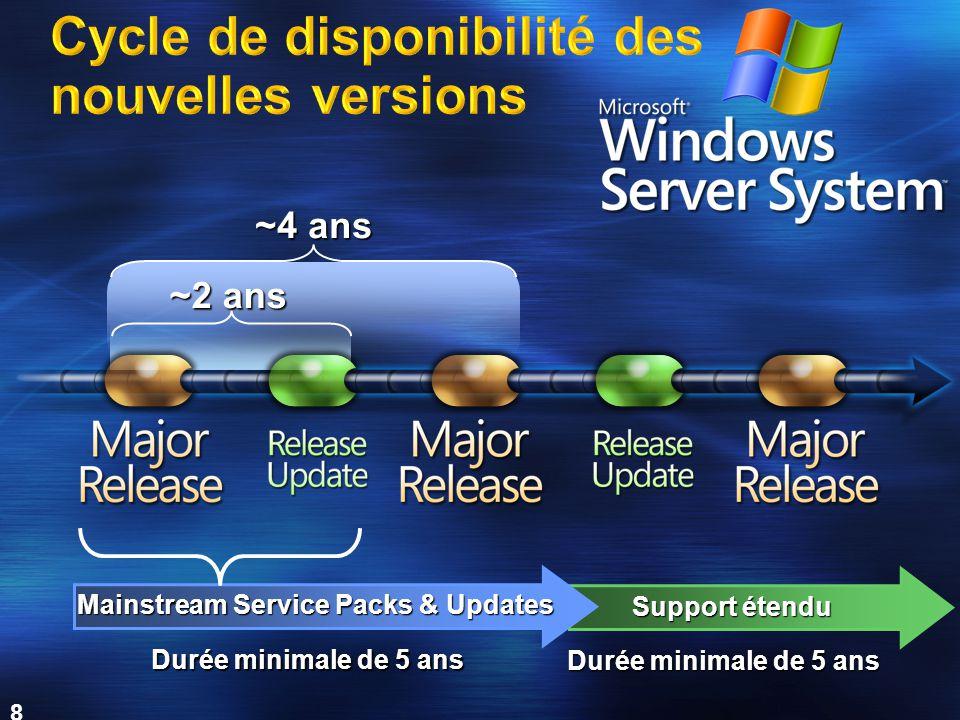 8 ~4 ans ~2 ans Mainstream Service Packs & Updates Support étendu Durée minimale de 5 ans