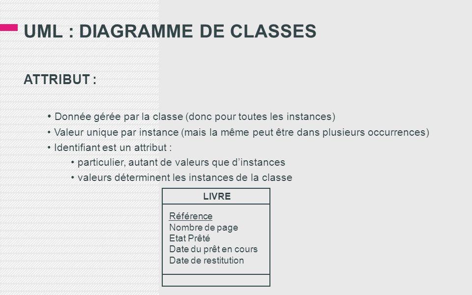 UML : DIAGRAMME DE CLASSES ATTRIBUT : • Donnée gérée par la classe (donc pour toutes les instances) • Valeur unique par instance (mais la même peut être dans plusieurs occurrences) • Identifiant est un attribut : • particulier, autant de valeurs que d'instances • valeurs déterminent les instances de la classe LIVRE Référence Nombre de page Etat Prêté Date du prêt en cours Date de restitution