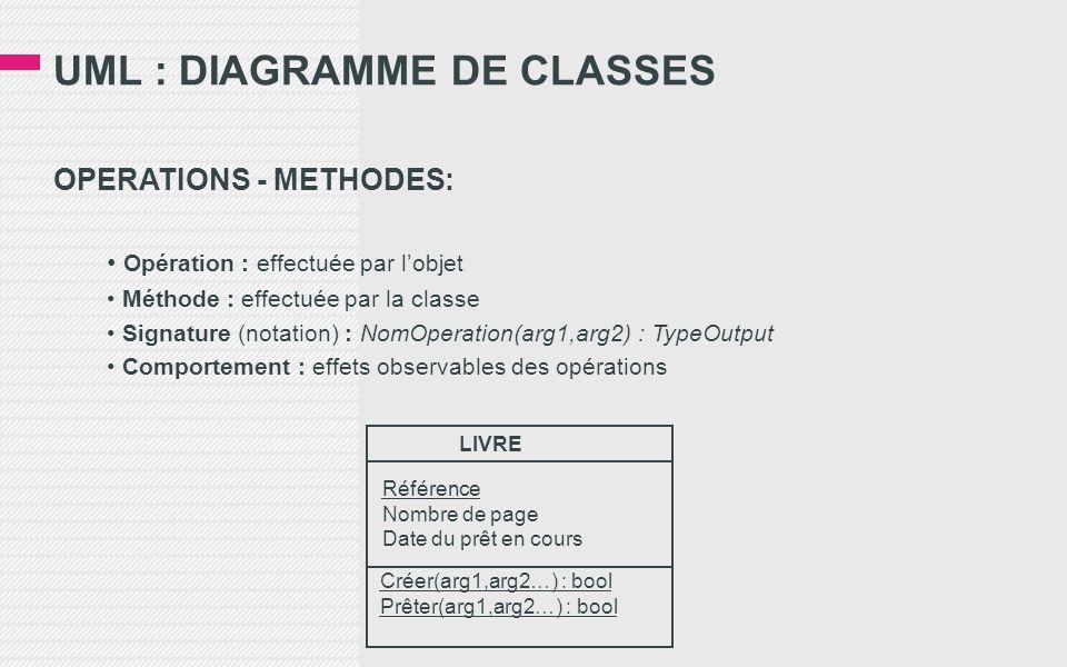 UML : DIAGRAMME DE CLASSES OPERATIONS - METHODES: • Opération : effectuée par l'objet • Méthode : effectuée par la classe • Signature (notation) : NomOperation(arg1,arg2) : TypeOutput • Comportement : effets observables des opérations LIVRE Référence Nombre de page Date du prêt en cours Créer(arg1,arg2…) : bool Prêter(arg1,arg2…) : bool
