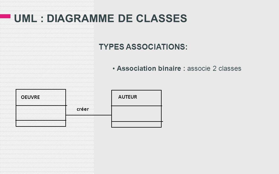 UML : DIAGRAMME DE CLASSES TYPES ASSOCIATIONS: • Association binaire : associe 2 classes OEUVRE créer AUTEUR