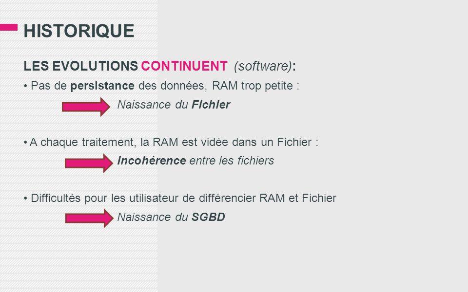 HISTORIQUE LES EVOLUTIONS CONTINUENT (software): • Pas de persistance des données, RAM trop petite : Naissance du Fichier • A chaque traitement, la RAM est vidée dans un Fichier : Incohérence entre les fichiers • Difficultés pour les utilisateur de différencier RAM et Fichier Naissance du SGBD