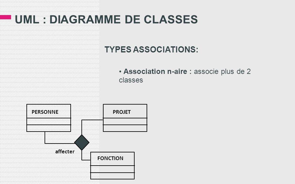 UML : DIAGRAMME DE CLASSES TYPES ASSOCIATIONS: • Association n-aire : associe plus de 2 classes PERSONNEPROJET FONCTION affecter