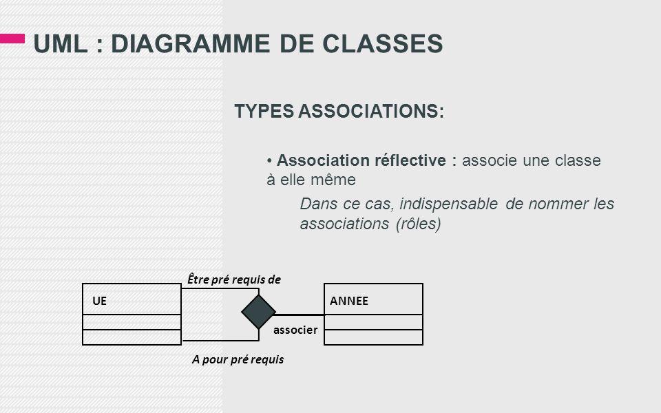 UML : DIAGRAMME DE CLASSES TYPES ASSOCIATIONS: • Association réflective : associe une classe à elle même Dans ce cas, indispensable de nommer les associations (rôles) UEANNEE associer Être pré requis de A pour pré requis