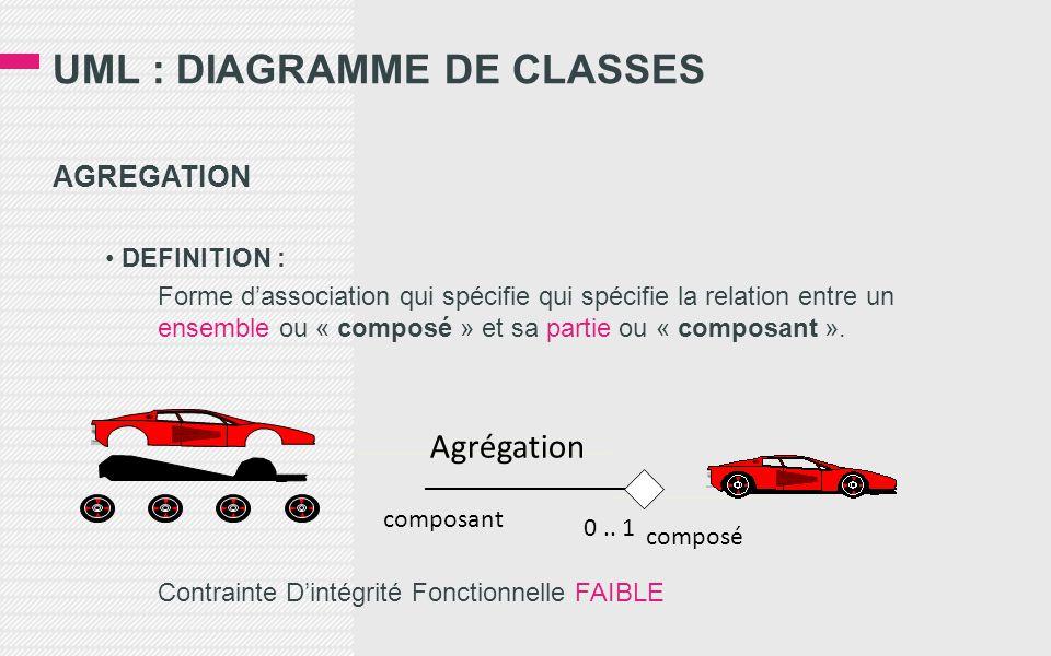 UML : DIAGRAMME DE CLASSES AGREGATION • DEFINITION : Forme d'association qui spécifie qui spécifie la relation entre un ensemble ou « composé » et sa partie ou « composant ».