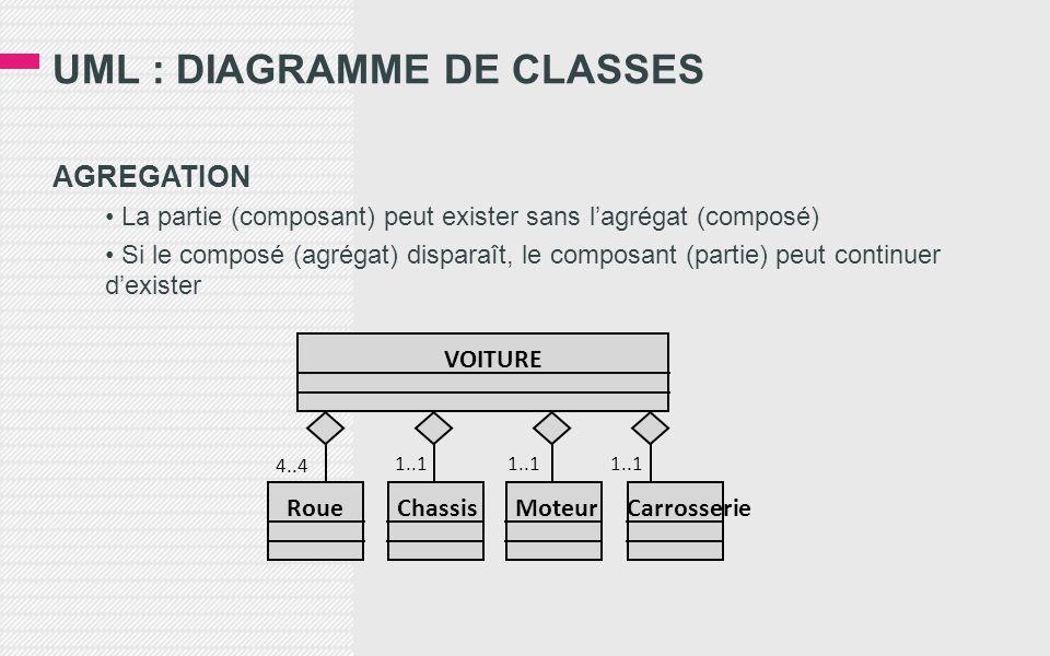 UML : DIAGRAMME DE CLASSES AGREGATION • La partie (composant) peut exister sans l'agrégat (composé) • Si le composé (agrégat) disparaît, le composant (partie) peut continuer d'exister 4..4 1..1 VOITURE RoueChassisMoteurCarrosserie