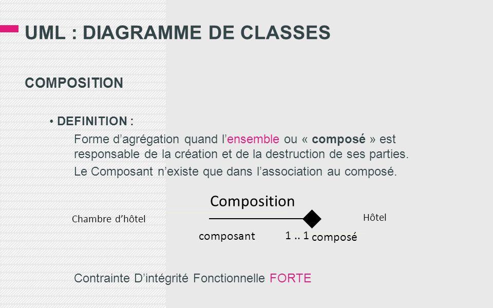 UML : DIAGRAMME DE CLASSES COMPOSITION • DEFINITION : Forme d'agrégation quand l'ensemble ou « composé » est responsable de la création et de la destruction de ses parties.