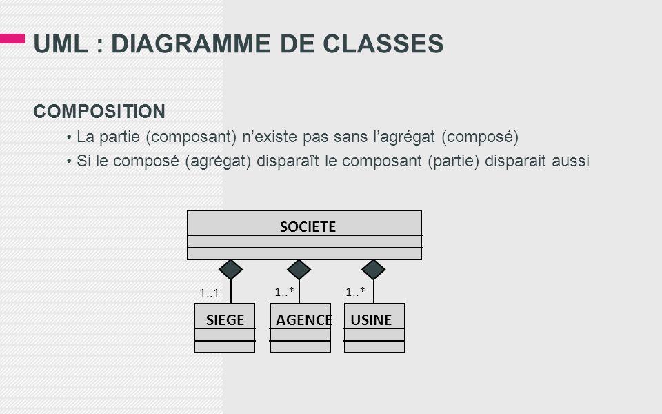 UML : DIAGRAMME DE CLASSES COMPOSITION • La partie (composant) n'existe pas sans l'agrégat (composé) • Si le composé (agrégat) disparaît le composant (partie) disparait aussi 1..1 1..* SOCIETE SIEGEAGENCEUSINE