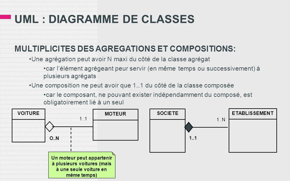 UML : DIAGRAMME DE CLASSES MULTIPLICITES DES AGREGATIONS ET COMPOSITIONS: •Une agrégation peut avoir N maxi du côté de la classe agrégat •car l'élément agrégeant peur servir (en même temps ou successivement) à plusieurs agrégats •Une composition ne peut avoir que 1..1 du côté de la classe composée •car le composant, ne pouvant exister indépendamment du composé, est obligatoirement lié à un seul VOITURE MOTEUR 1..1 O..N Un moteur peut appartenir à plusieurs voitures (mais à une seule voiture en même temps) SOCIETE 1..N 1..1 ETABLISSEMENT