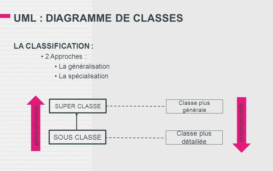 UML : DIAGRAMME DE CLASSES LA CLASSIFICATION : • 2 Approches : • La généralisation • La spécialisation SUPER CLASSE SOUS CLASSE Classe plus générale Classe plus détaillée spécialisation généralisation