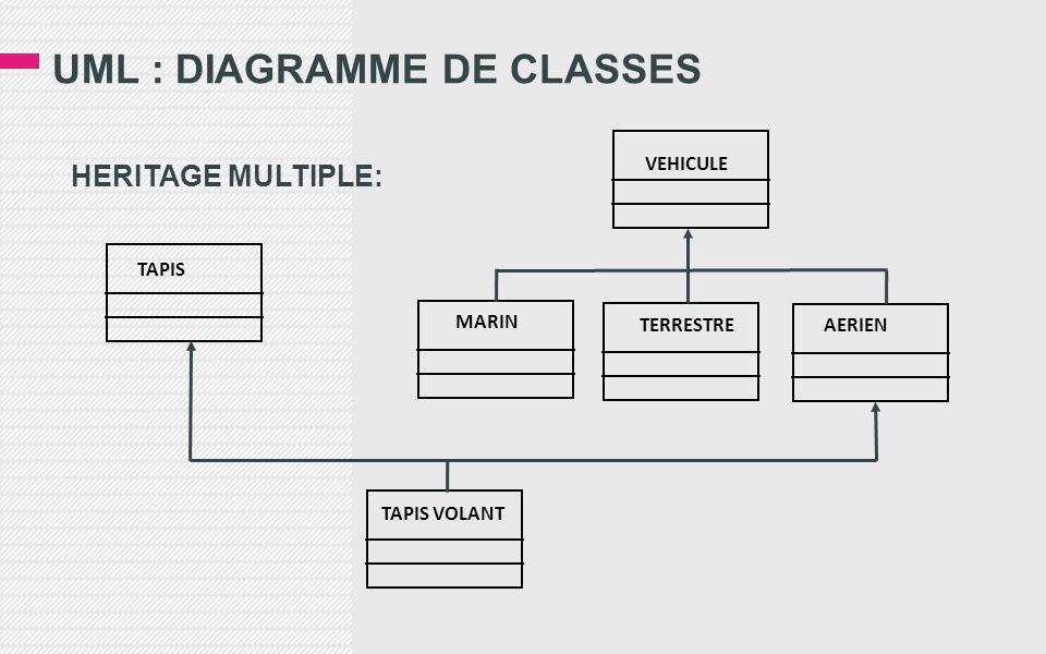 UML : DIAGRAMME DE CLASSES HERITAGE MULTIPLE: TAPIS VEHICULE AERIENTERRESTRE MARIN TAPIS VOLANT