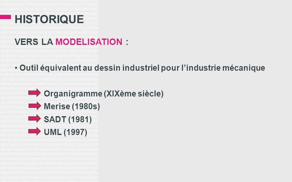 HISTORIQUE VERS LA MODELISATION : • Outil équivalent au dessin industriel pour l'industrie mécanique Organigramme (XIXème siècle) Merise (1980s) SADT (1981) UML (1997)