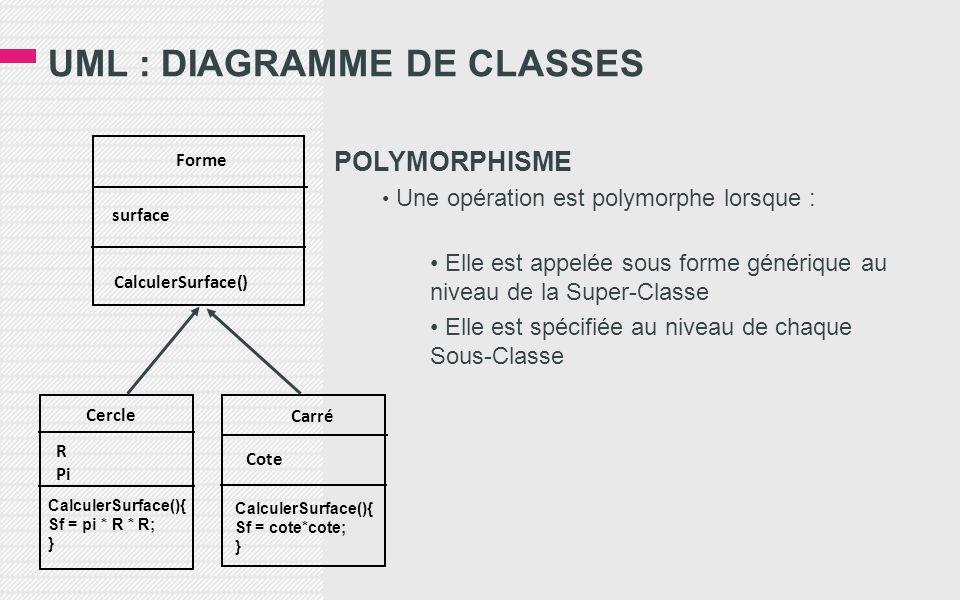 UML : DIAGRAMME DE CLASSES POLYMORPHISME • Une opération est polymorphe lorsque : • Elle est appelée sous forme générique au niveau de la Super-Classe • Elle est spécifiée au niveau de chaque Sous-Classe Forme Carré Cercle surface CalculerSurface() R Pi Cote CalculerSurface(){ Sf = pi * R * R; } CalculerSurface(){ Sf = cote*cote; }