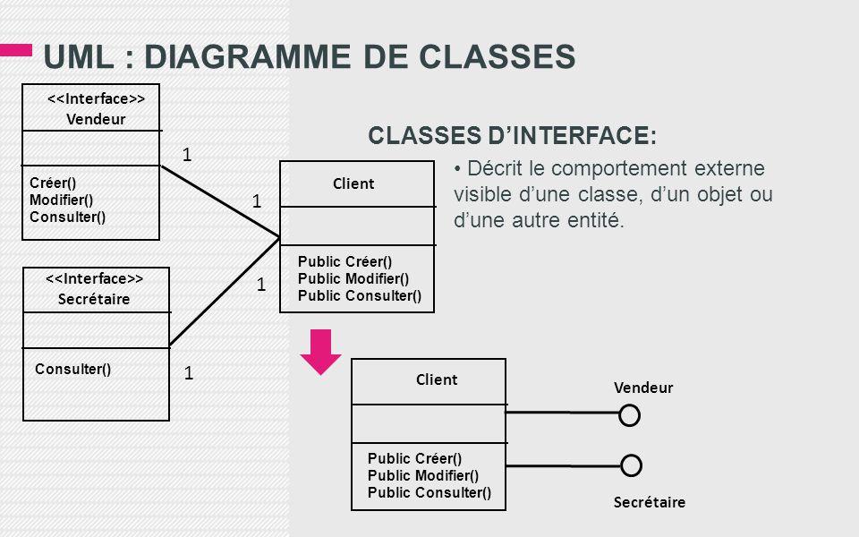UML : DIAGRAMME DE CLASSES CLASSES D'INTERFACE: • Décrit le comportement externe visible d'une classe, d'un objet ou d'une autre entité.