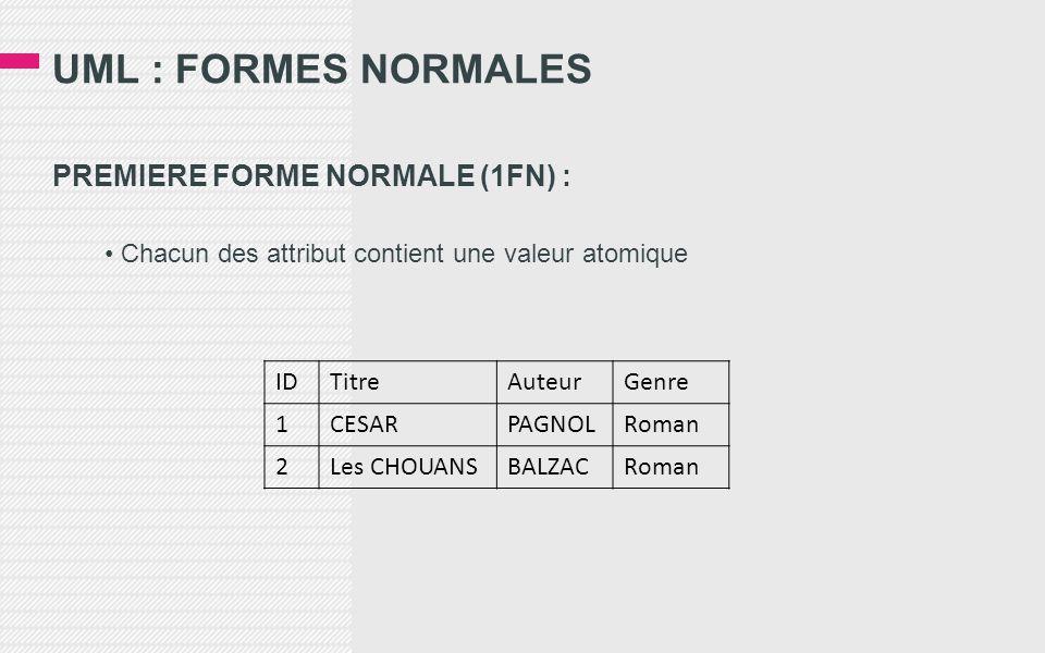 UML : FORMES NORMALES PREMIERE FORME NORMALE (1FN) : • Chacun des attribut contient une valeur atomique IDTitreAuteurGenre 1CESARPAGNOLRoman 2Les CHOUANSBALZACRoman