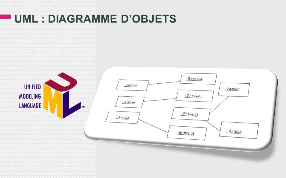 UML : DIAGRAMME D'OBJETS