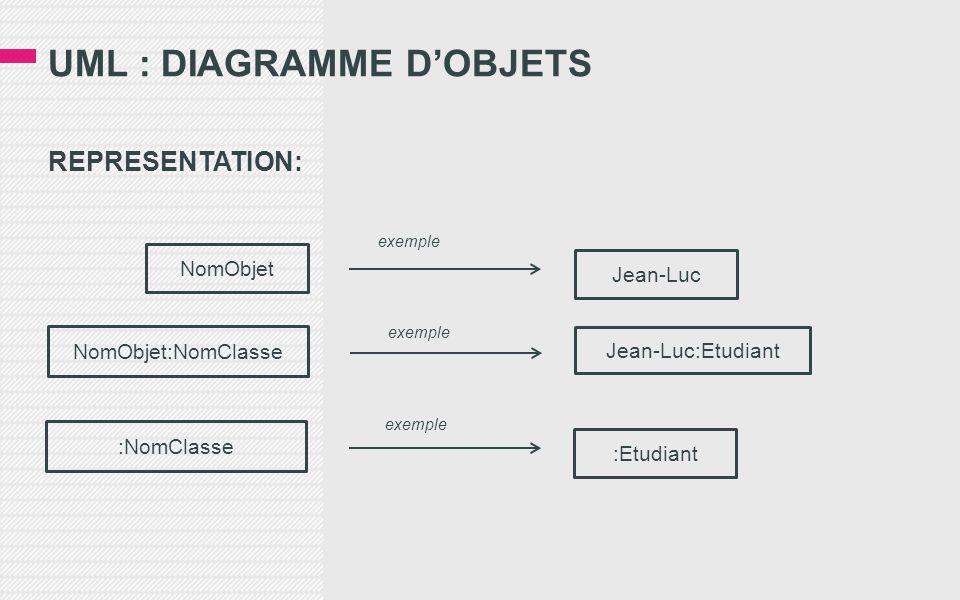 UML : DIAGRAMME D'OBJETS REPRESENTATION: NomObjet NomObjet:NomClasse :NomClasse Jean-Luc Jean-Luc:Etudiant :Etudiant exemple