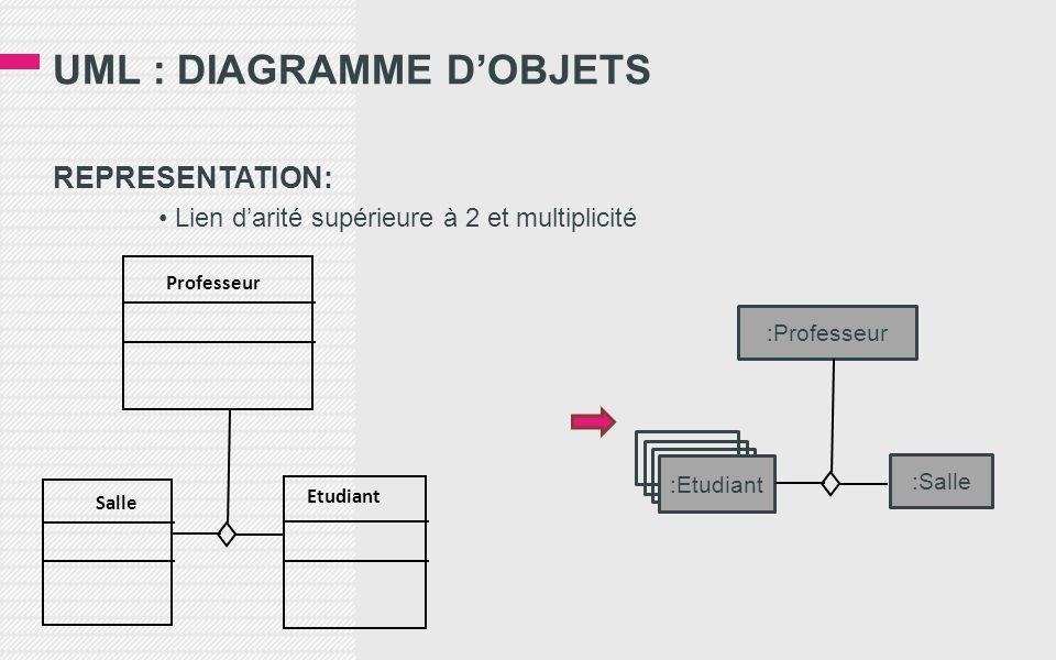 REPRESENTATION: • Lien d'arité supérieure à 2 et multiplicité UML : DIAGRAMME D'OBJETS Professeur Etudiant Salle :Professeur :Salle :Etudiant