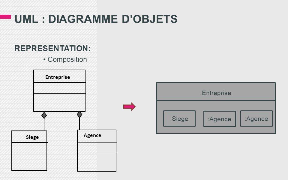 REPRESENTATION: • Composition UML : DIAGRAMME D'OBJETS Entreprise Agence Siege :Entreprise :Siege :Agence