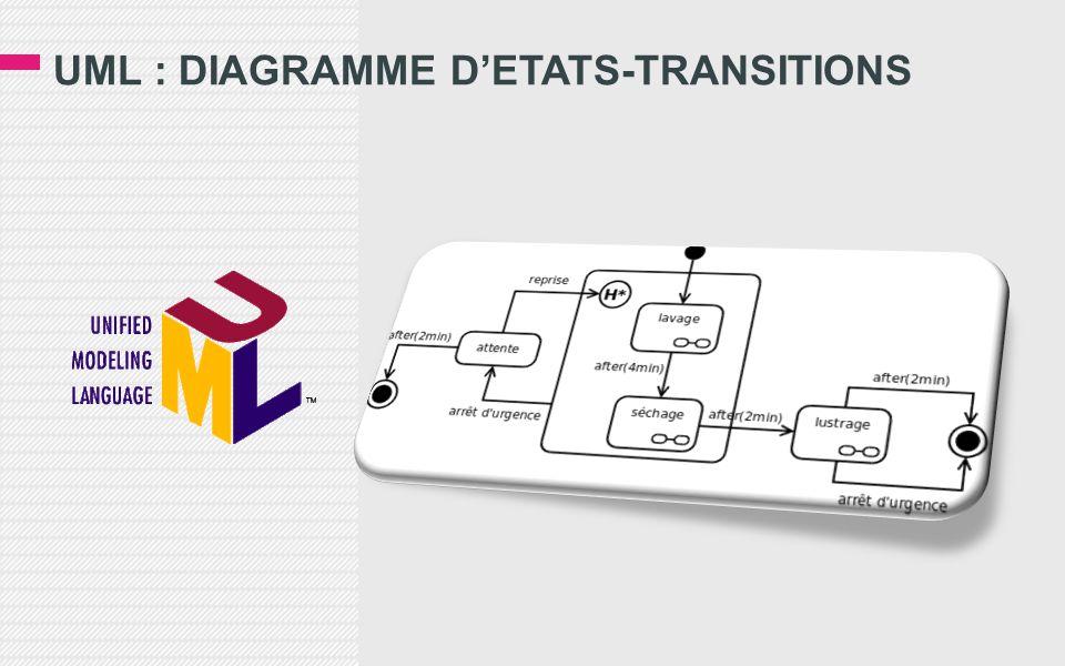 UML : DIAGRAMME D'ETATS-TRANSITIONS